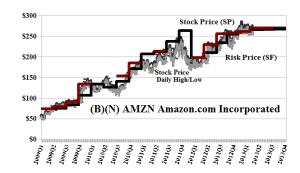 (B)(N) AMZN Amazon Incorporated - April 2013
