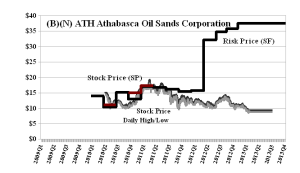 (B)(N) ATH Athabasca Oil Sands Corporation