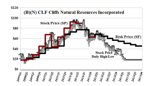 (B)(N) CLF Cliffs Natural Resources Incorporated - April 2013