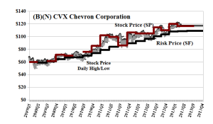 (B)(N) CVX Chevron Corporation - April 2013