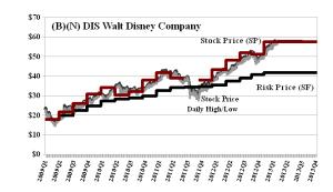 (B)(N) DIS Walt Disney Company - April 2013