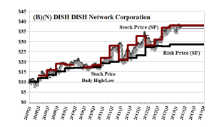 (B)(N) DISH DISH Network Incorporated