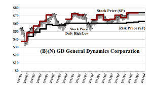 (B)(N) GD General Dynamics Corporation - Risk Price Chart - April 2013