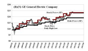 (B)(N) GE General Electric Company