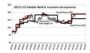 (B)(N) GS Gluskin Sheff & Associates Incorporated