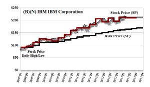 (B)(N) IBM IBM Corporation - Aprl 2013