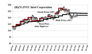 (B)(N) INTC Intel Corporation - April 2013