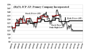 (B)(N) JCP JC Penney Company Incorporated - April 2013