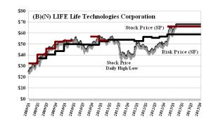 (B)(N) LIFE Life Technologies Corporation