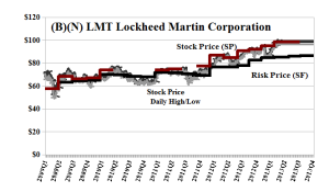 (B)(N) LMT Lockheed Martin Corporation - Risk Price Chart - April 2013