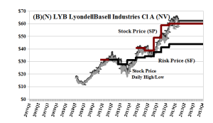 (B)(N) LYB LyondellBasell Industries Cl A (NV)