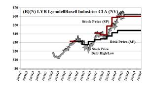 (B)(N) LYB LyondellBasell Industries Cl A (NV)