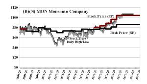 (B)(N) MON Monsanto Company