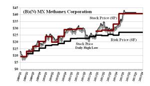 (B)(N) MX Methanex Corporation