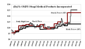 (B)(N) OMPI Obagi Medical Products Incorporated