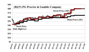 (B)(N) PG Proctor & Gamble Company