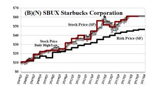 (B)(N) SBUX Starbucks Corporation - April 2013