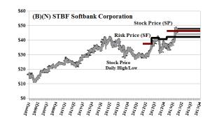 (B)(N) SFTBF Softbank Corporation