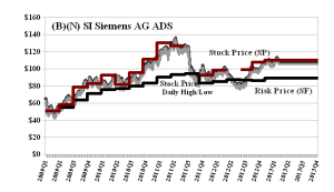 (B)(N) SI Siemens AG ADS