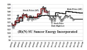 (B)(N) SU Suncor Energy Incorporated - April 2013