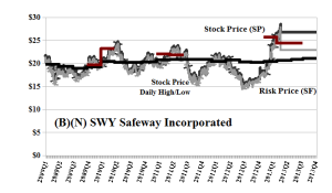 (B)(N) SWY Safeway Incorporated - Risk Price Chart - April 2013