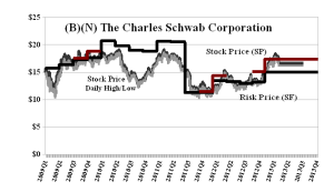 (B)(N) The Charles Schwab Corporation