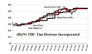 (B)(N) THI Tim Hortons Incorporated - April 2013
