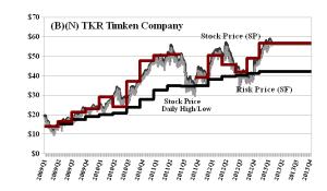 (B)(N) TKR Timken Company