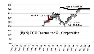 (B)(N) TOU Tourmaline Oil Corporation - April 2013