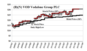 (B)(N) VOD Vodafone Group PLC - April 2013