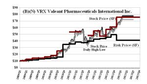 (B)(N) VRX Valeant Pharmaceuticals International Incorporated