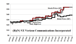 (B)(N) VZ Verizon Communications Incorporated - April 2013