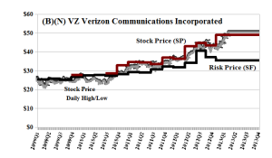 (B)(N) VZ Verizon Communications Incorporated