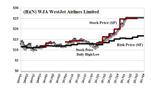(B)(N) WJA WestJet Airlines Limited - April 2013