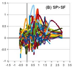 S&P 500 (B) SPF