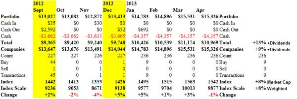 S&P 500 Companies - Cash Flow - April 2013