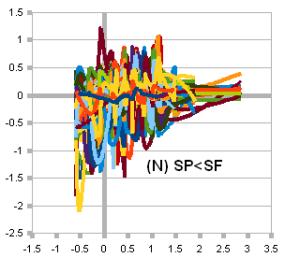 S&P 500 (N) SPF