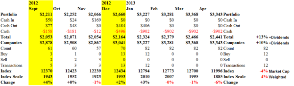 S&P TSX Composite Companies - Cash Flow - April 2013