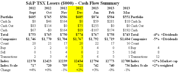 S&P TSX Losers - Cash Flow Summary - March 2013