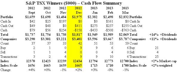 S&P TSX Winners - Cash Flow Summary - March 2013
