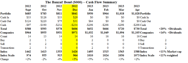 The Banzai! Bond - Cash Flow Summary