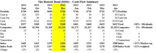The Bonsai! Bond - Cash Flow Summary