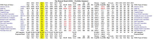 The Bonsai! Bond - Portfolio Summary