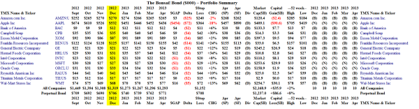 The Bonsai! Bond - Portfolio Summary