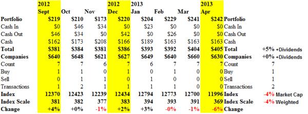 The Canadian Oil Patch Perpetual Bond - Cash Flow - April 2013