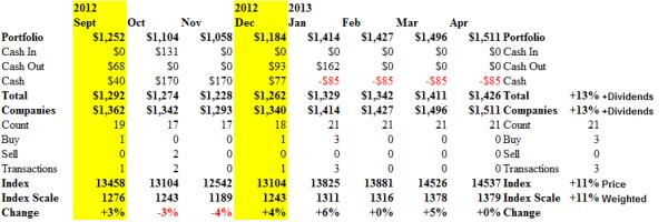 The Dow Jones Industrial Companies - Cash Flow - April 2013
