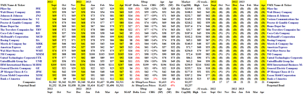 The Dow Jones Industrial Companies - Portfolio - April 2013