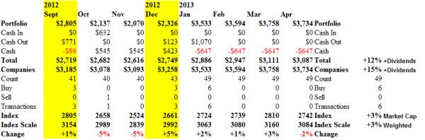 The NASDAQ 100 - Cash Flow - April 2013