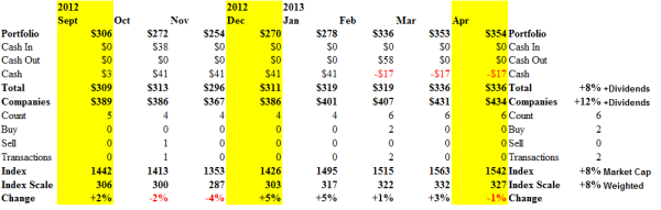 The WSJ Tiny Tots - Cash Flow Summary