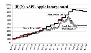 (B)(N) AAPL Apple Incorporated - May 2013